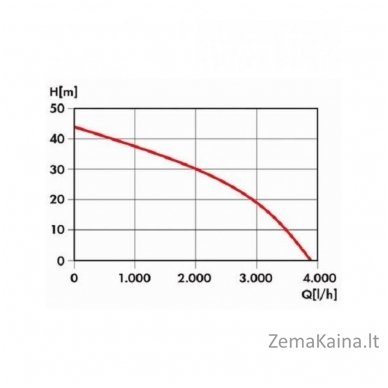 Hidroforas su siurbliu 1kW Grizzly HWW 3819 Inox 5